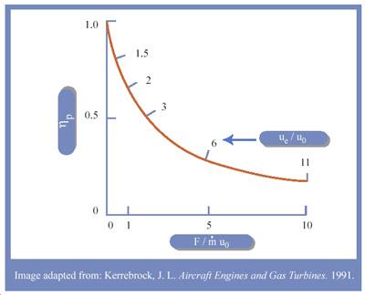Propulsive Efficiency Turboprop Propulsive Efficiency Graph