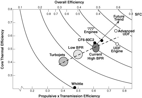 Fuel economy in aircraft
