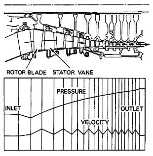 عملکرد یک طبقه کمپرسور (Compressor Stage Performance)