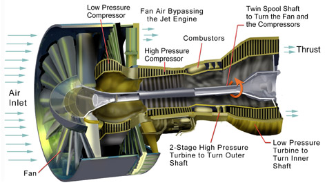 Turbprp as well Cover page also Jet engine diagram further Ramth also Jet Propulsion Engines Secret Behind. on turbojet jet engine diagram