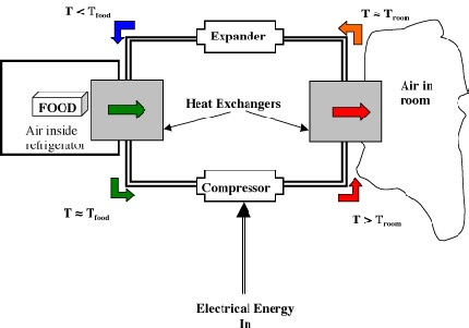 Refrigeration        Refrigeration       Cycle       Diagram    Pdf