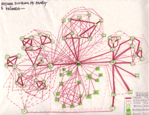 how to draw sociogram ssignment